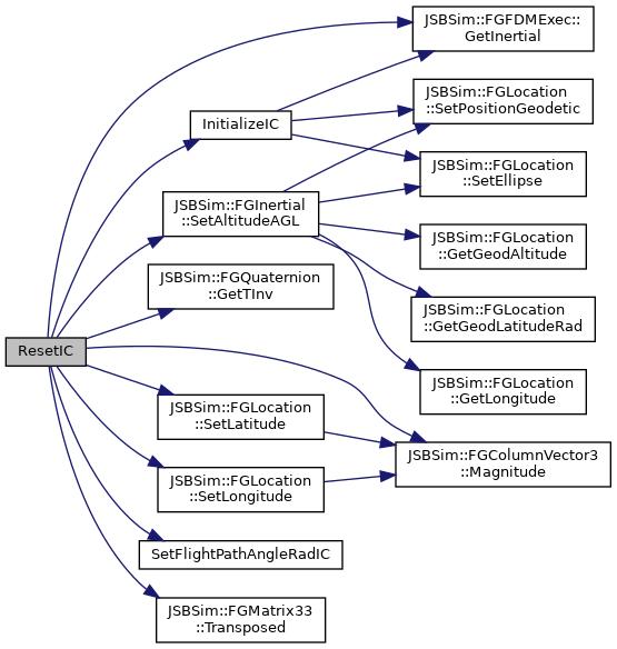 Jsbsim Flight Dynamics Model Fginitialcondition Class Reference
