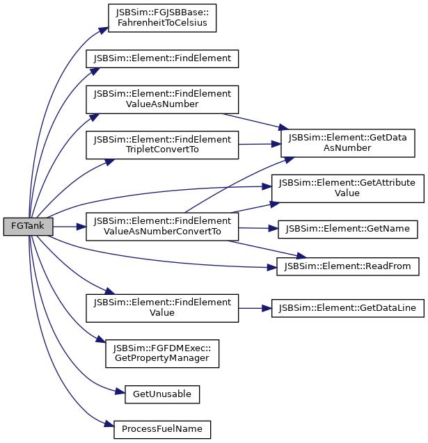 JSBSim Flight Dynamics Model: FGTank Class Reference